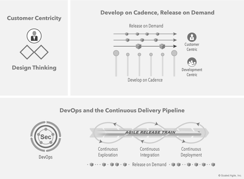 Three Dimensions of agile product delivery, by © Scaled Agile Inc.